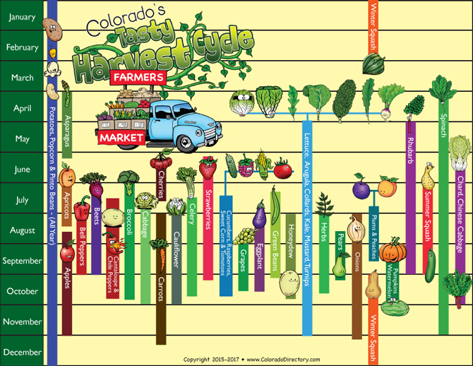 Colorados Tasty Harvest Cycle, Growing crop agritourism calendar